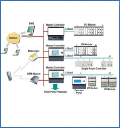 ATMOS - Intelligent Building Management System | Electrical & AutomationL&T Electrical & Automation
